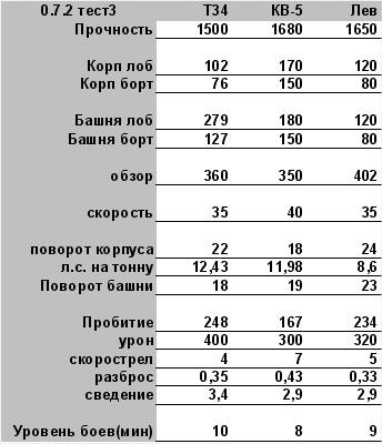 Плюсы Т34 в сравнении: